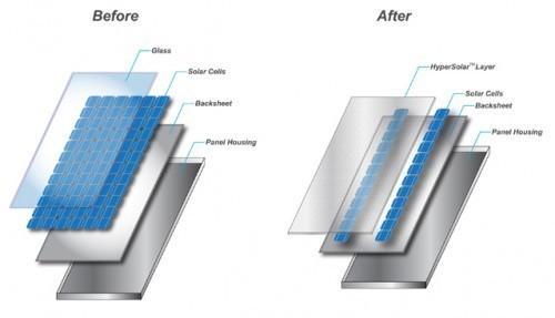 Nueva película solar que cuesta la mitad y es el doble de efectiva