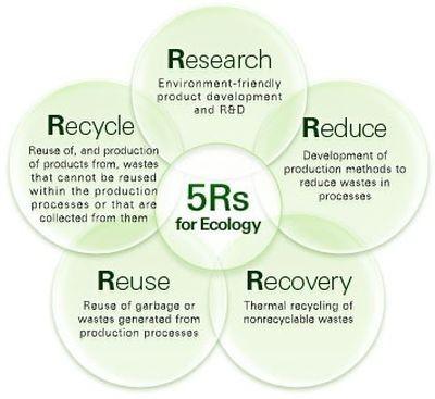 las 5 Rs de la ecología