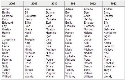 Los Nombres de Huracanes