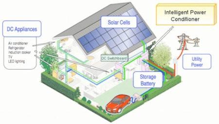 Sharp desarrolla genial casa de cero emisiones