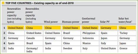Más energía renovable para el mundo