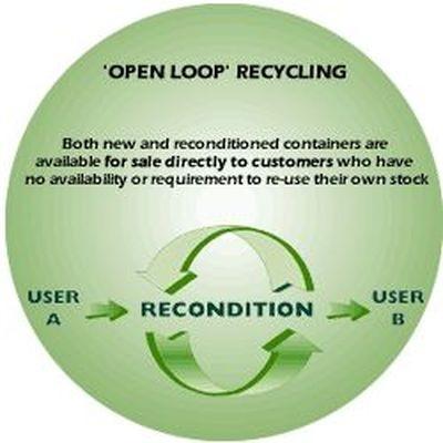 reciclaje de circuito abierto