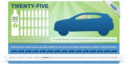Ford hace alfombras para autos a partir de botellas