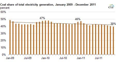 El carbón es cada vez menos usado en EE.UU.