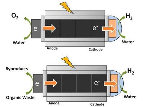 Nueva tecnología permite producir hidrógeno a partir de aguas residuales y luz solar