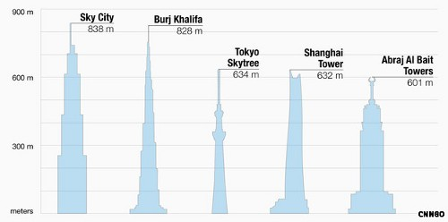 Sky City el edificio más alto del mundo sería construido en 90 días2