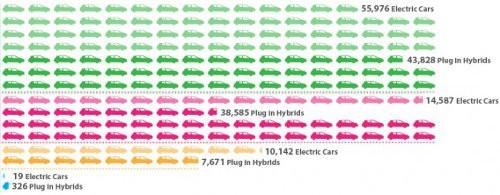 Los automóviles eléctricos están conquistando Estados Unidos