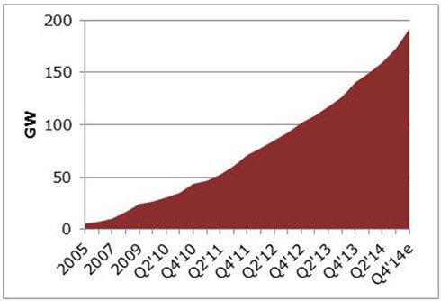 Energía solar en el mundo: de 5GW en 2005 a 200GW a fines de este año