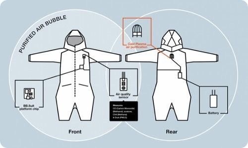 Estos trajes purificarán el aire a tu alrededor