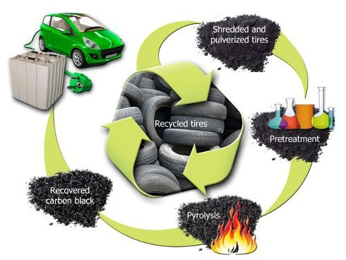 Viejos neumáticos pueden ser reciclados en baterías para auto