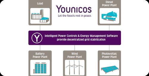 younico-avanza-en-el-almacenamiento-de-energia