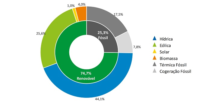 Portugal se vio abastecido por 107 horas con solo energías renovables