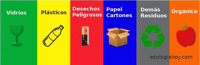 Colores Del Reciclaje En Contenedores Y Papeleras