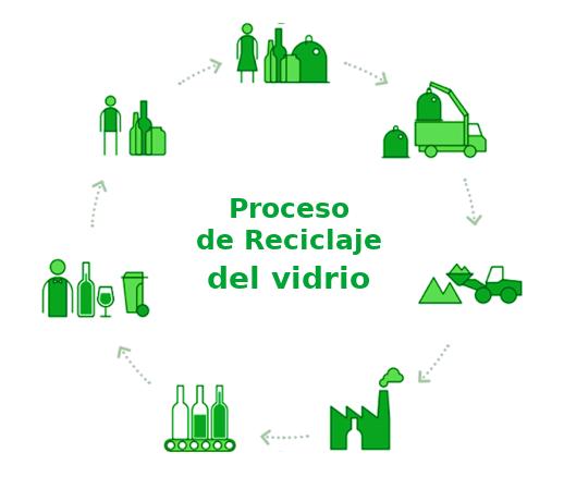 proceso de reciclaje vidrio